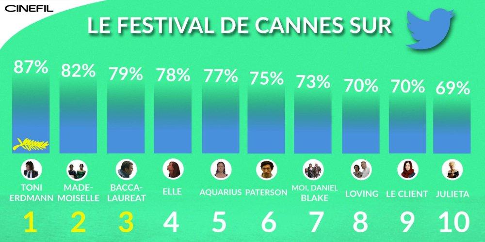 Les tendances de la sélection du Festival de Cannes 2016